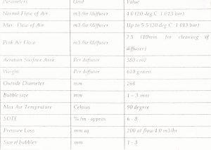 جدول مشخصات D-Air